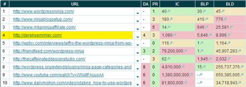 WordPress Ninja SEO Competition